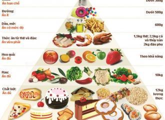Tìm hiểu về tháp dinh dưỡng dành cho người cao tuổi